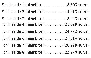 umbrales renta 2012
